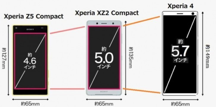 The Sony Xperia 4 could be a disappointing successor to the Xperia Compact flagships